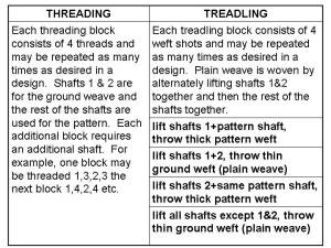 Summer & Winter Weaving Notes